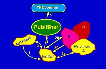 Research Paper: Editing Worksheet - Lesson Planet